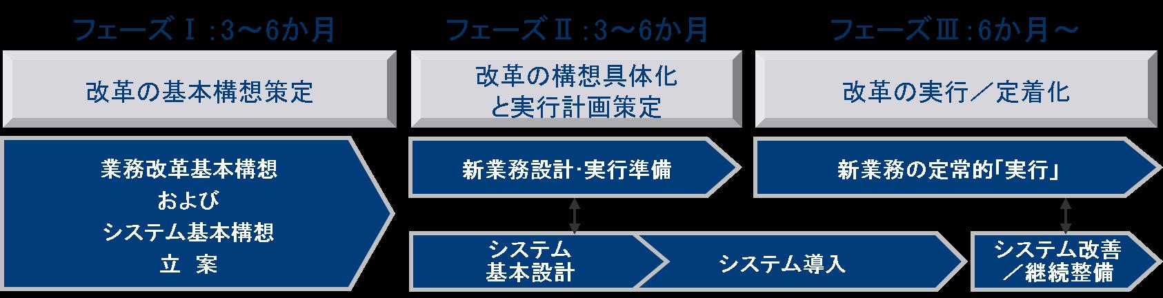 業務・システム改革プロジェクトの進め方 第2回:フェーズⅠ【改革の ...